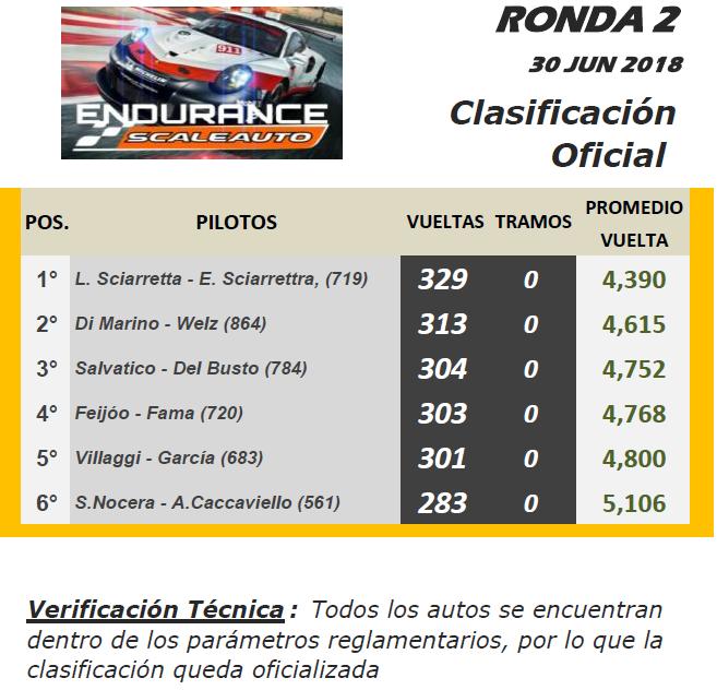 ENDURANCE SCALE ▬▬ 2° RONDA ▬ V.TÉCNICA ▬▬ CLASIFICACIÓN OFICIAL End-r10