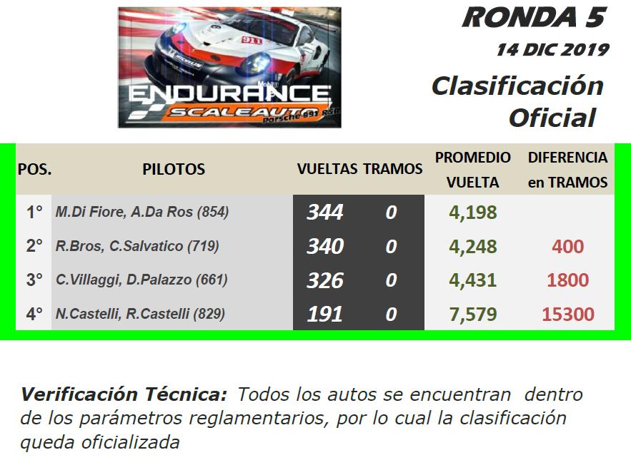 Endurance SCALEAUTO ▬ 5° Ronda ▬ V. TÉCNICA ▬ CLASIFICACIÓN OFICIAL End-r15