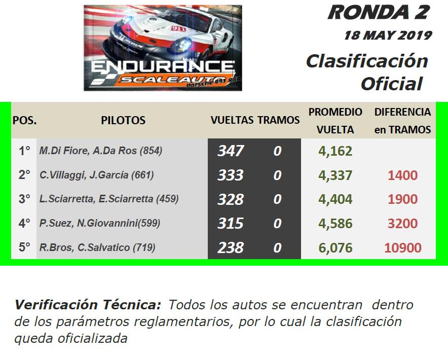 Endurance SCALEAUTO ▬ 2° Ronda ▬ V. TÉCNICA ▬ CLASIFICACIÓN OFICIAL Ep-r11