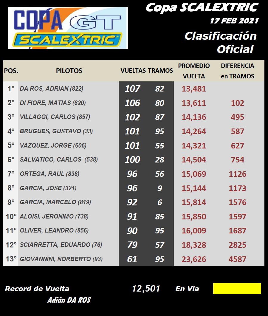 Copa SCALEXTRIC ▬ CLASIFICACIÓN Final21