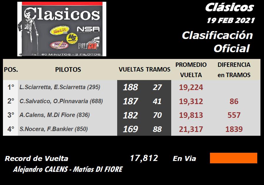 CLASICOS ▬ CLASIFICACIÓN Final22