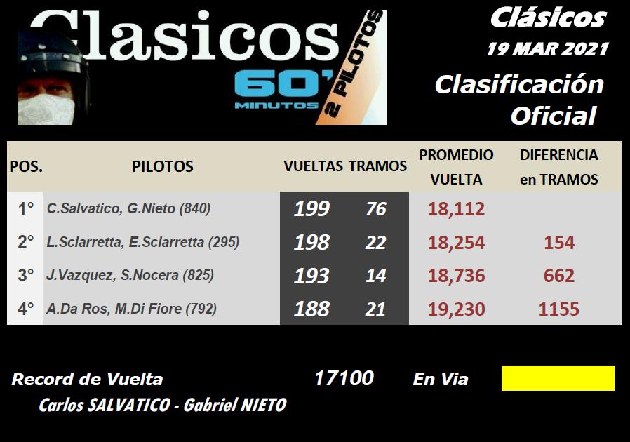 CLASICOS ▬ CLASIFICACIÓN Final30