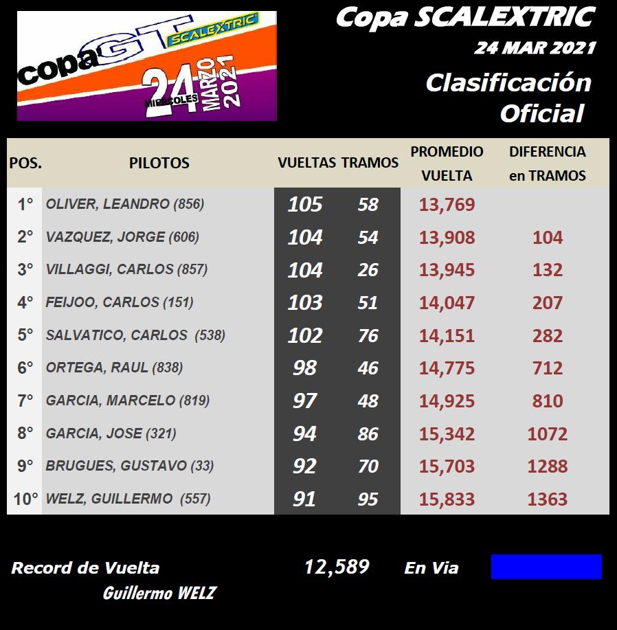Copa SCALEXTRIC ▬ CLASIFICACIÓN Final31