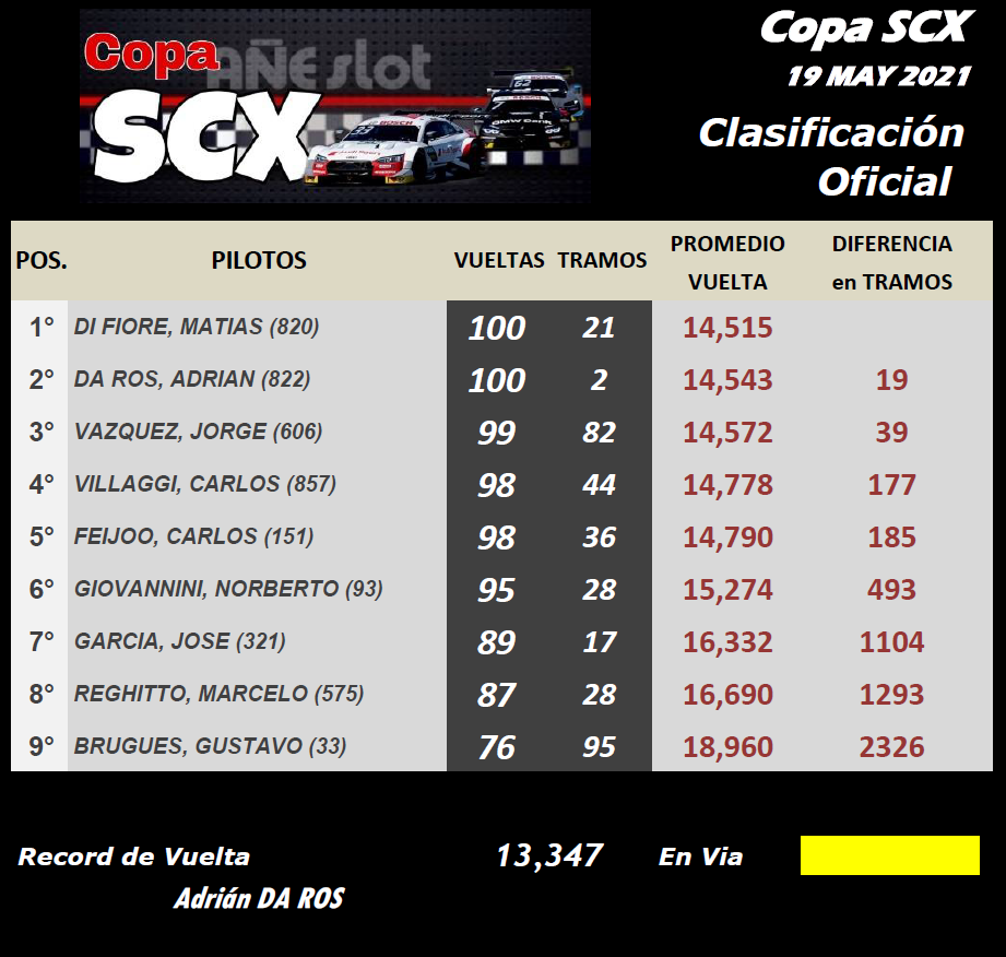 Copa SCX ▬ CLASIFICACIÓN Final42