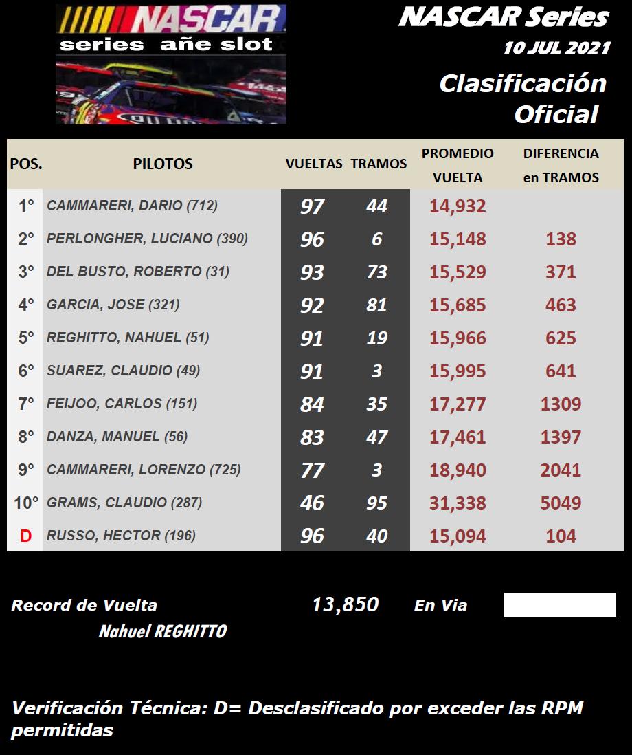 NASCAR ▬▬ CLASIFICACIÓN Final53
