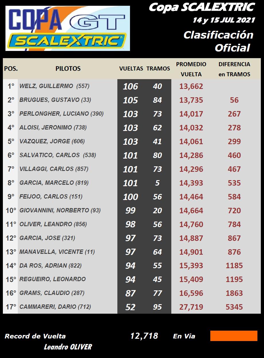 Copa SCALEXTRIC ▬ CLASIFICACIÓN Final54
