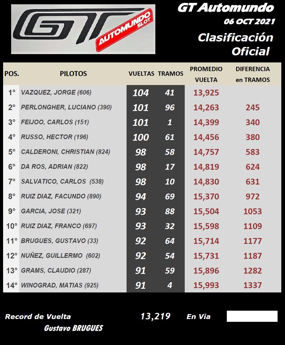 GT AUTOMUNDO ▬▬ CLASIFICACIÓN Final81