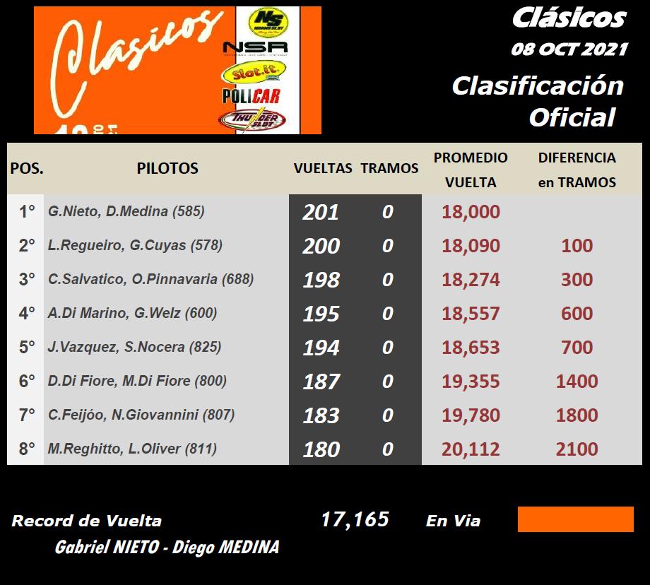 CLASICOS ▬ CLASIFICACIÓN Final82
