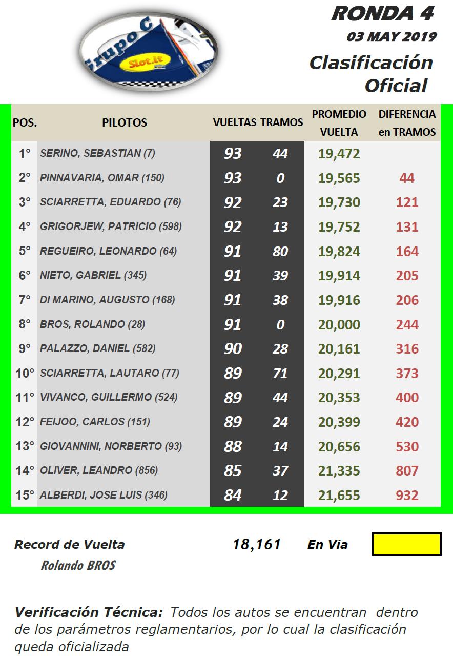 Grupo C ▬ 4° Ronda ▬ V. TÉCNICA ▬ CLASIFICACIÓN OFICIAL Gc-r19