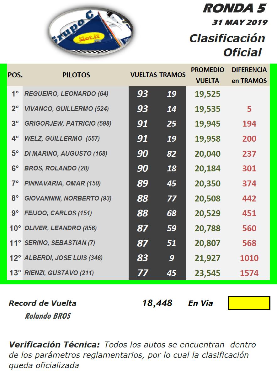 Grupo C ▬ 5° Ronda ▬ V. TÉCNICA ▬ CLASIFICACIÓN OFICIAL Gc-r20