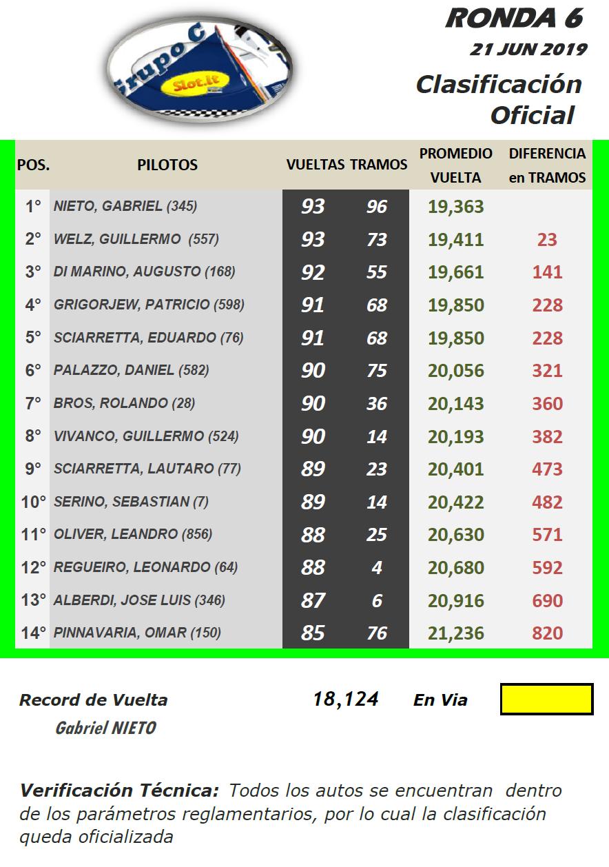 Grupo C ▬ 6° Ronda ▬ V. TÉCNICA ▬ CLASIFICACIÓN OFICIAL Gc-r21