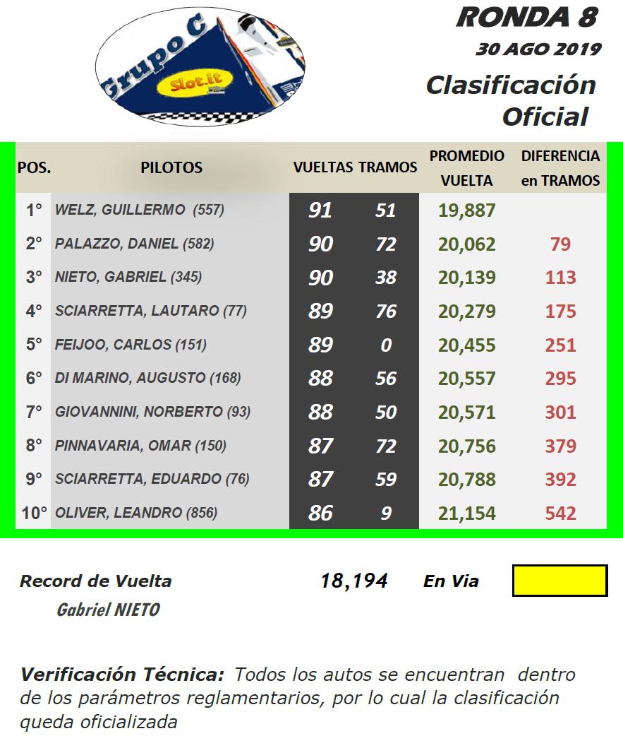 Grupo C ▬ 8° Ronda ▬  V. TÉCNICA ▬ CLASIFICACIÓN OFICIAL Gc-r23