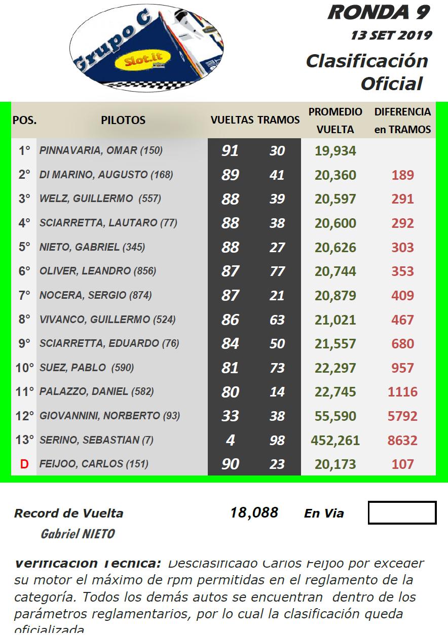 Grupo C ▬ 9° Ronda ▬  V. TÉCNICA ▬ CLASIFICACIÓN OFICIAL Gc-r24