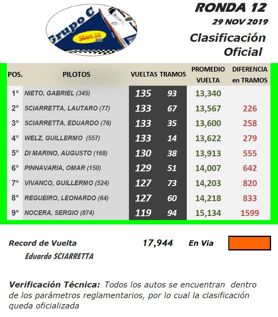 Grupo C ▬ 12° Ronda ▬ V. TÉCNICA ▬ CLASIFICACIÓN OFICIAL Gc-r28
