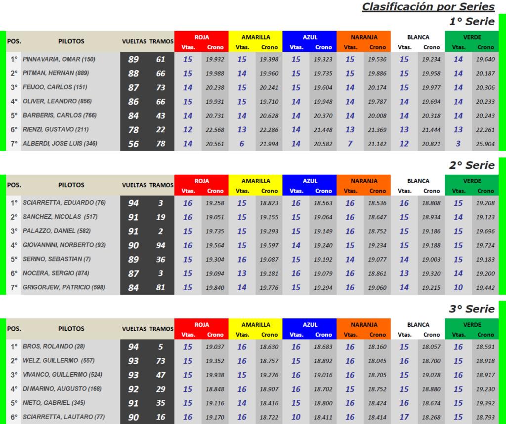 Grupo C ▬ 3° Ronda ▬ V. TÉCNICA ▬ CLASIFICACIÓN OFICIAL Gc-s18