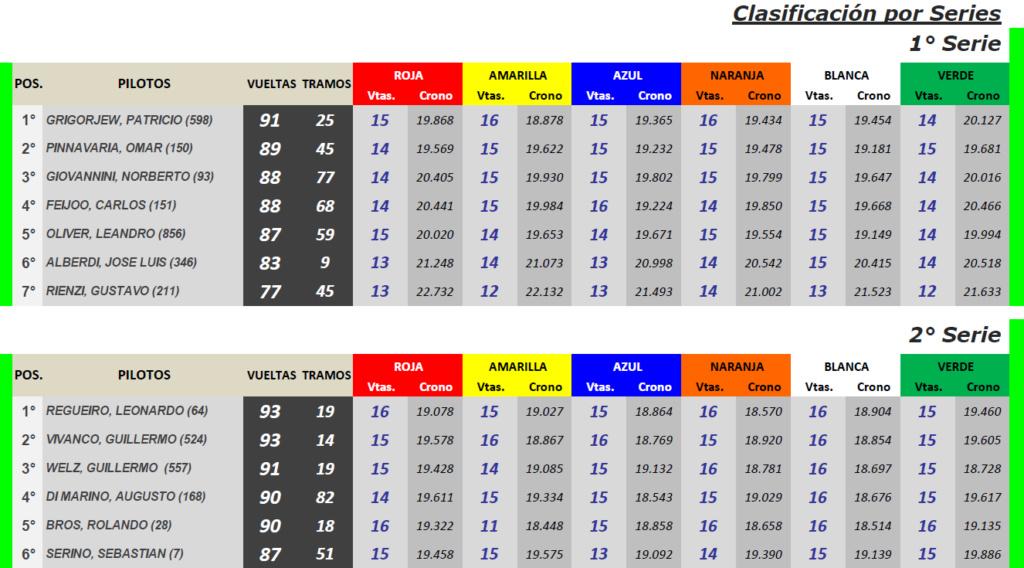 Grupo C ▬ 5° Ronda ▬ V. TÉCNICA ▬ CLASIFICACIÓN OFICIAL Gc-s20