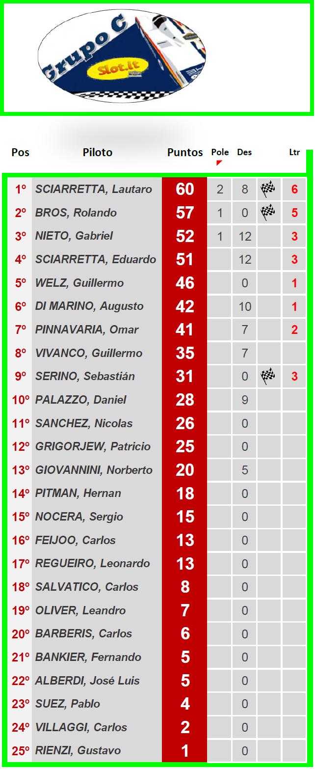 Grupo C ▬ 4° Ronda ▬ V. TÉCNICA ▬ CLASIFICACIÓN OFICIAL Gc-z20