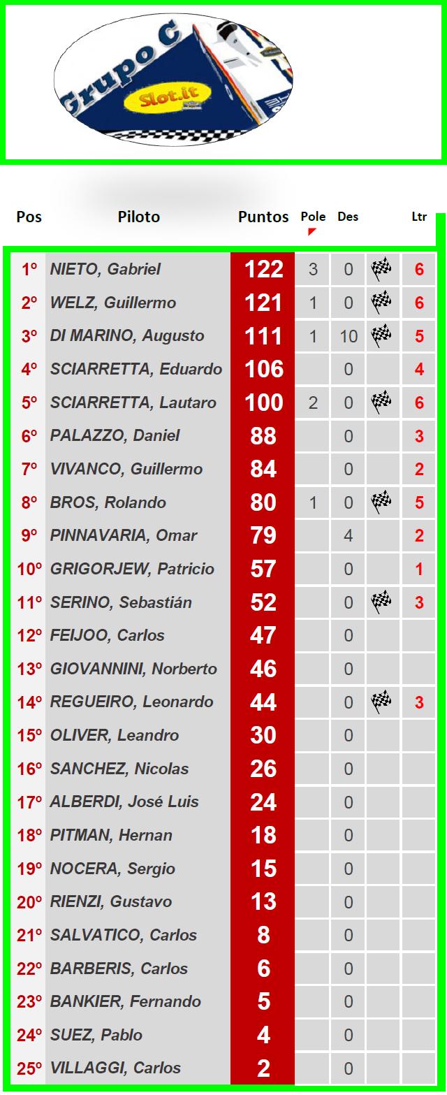 Grupo C ▬ 8° Ronda ▬  V. TÉCNICA ▬ CLASIFICACIÓN OFICIAL Gc-z25