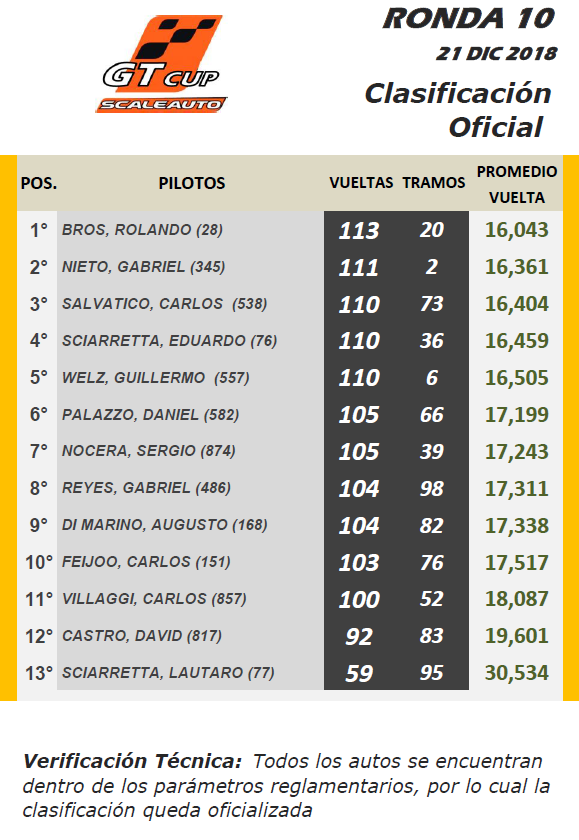 GT Cup Scale ▬ 10° Ronda ▬ V. TÉCNICA ▬ CLASIFICACIÓN OFICIAL Gt-r22