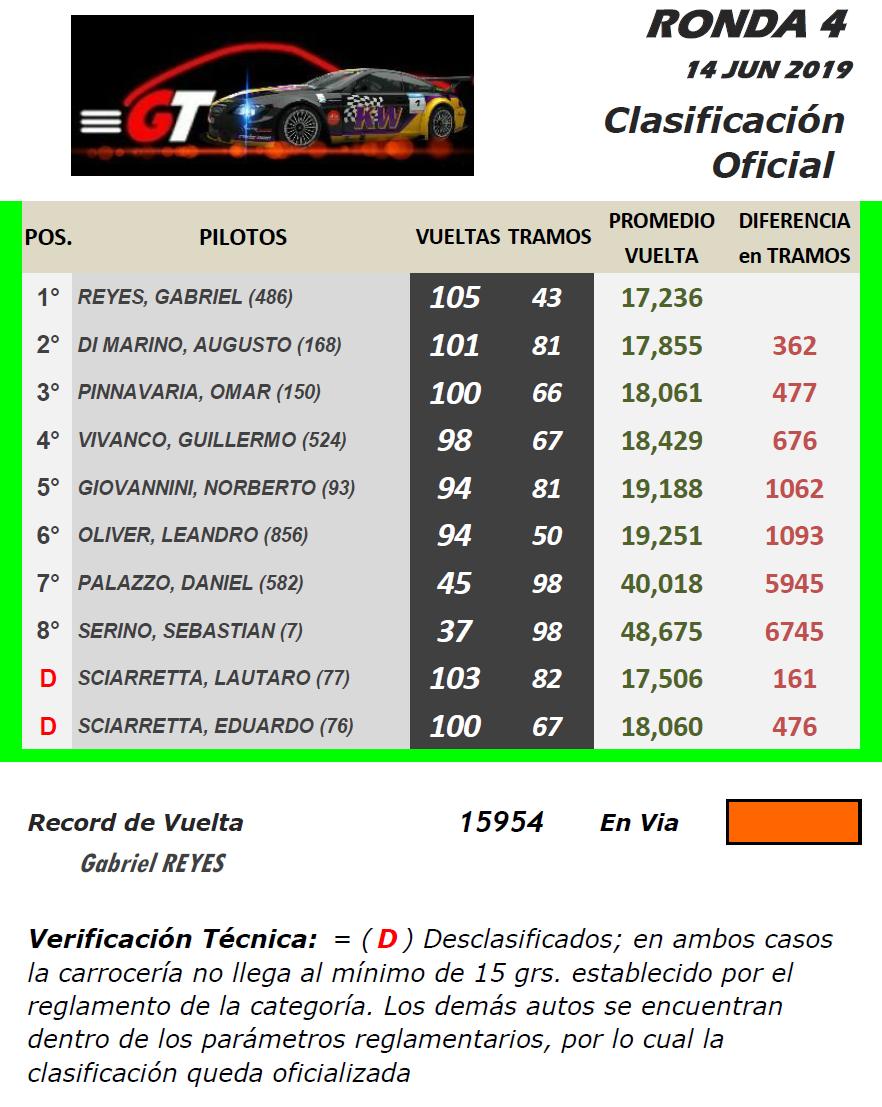 GT ▬ 4° Ronda ▬ V. TÉCNICA ▬ CLASIFICACIÓN OFICIAL Gt-r30