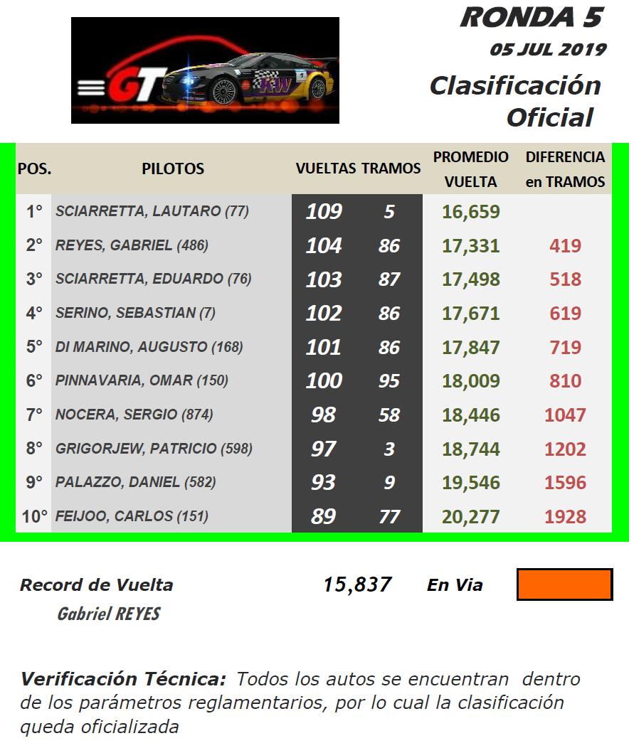 GT ▬ 5° Ronda ▬ V.TÉCNICA ▬ CLASIFICACIÓN OFICIAL Gt-r31