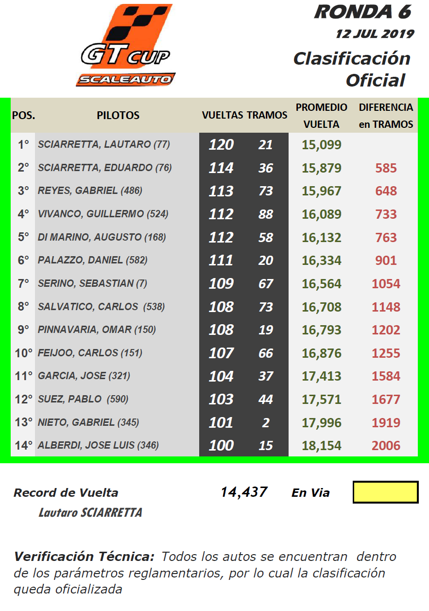 GT Scale ▬ 6° Ronda ▬ V. TÉCNICA ▬ CLASIFICACIÓN OFICIAL Gt-r32