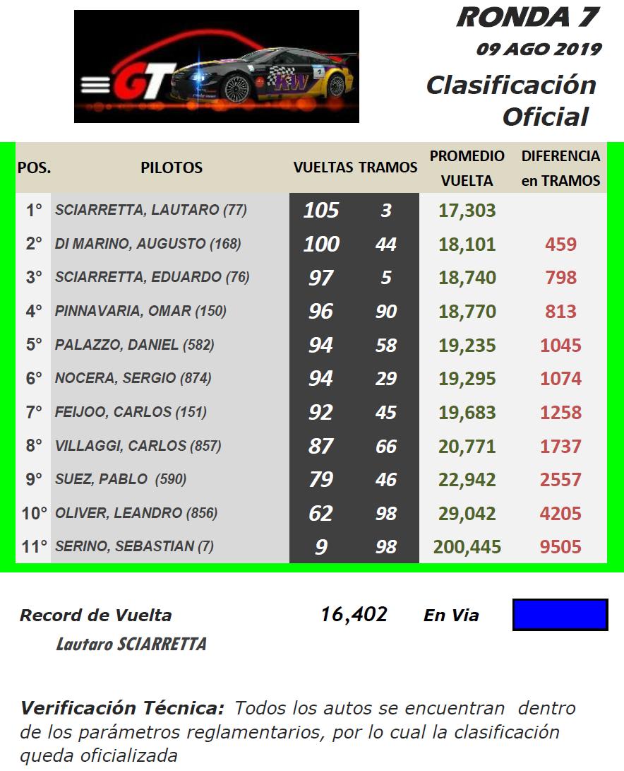 GT ▬ 7° Ronda ▬ V. TÉCNICA ▬ CLASIFICACIÓN OFICIAL Gt-r35