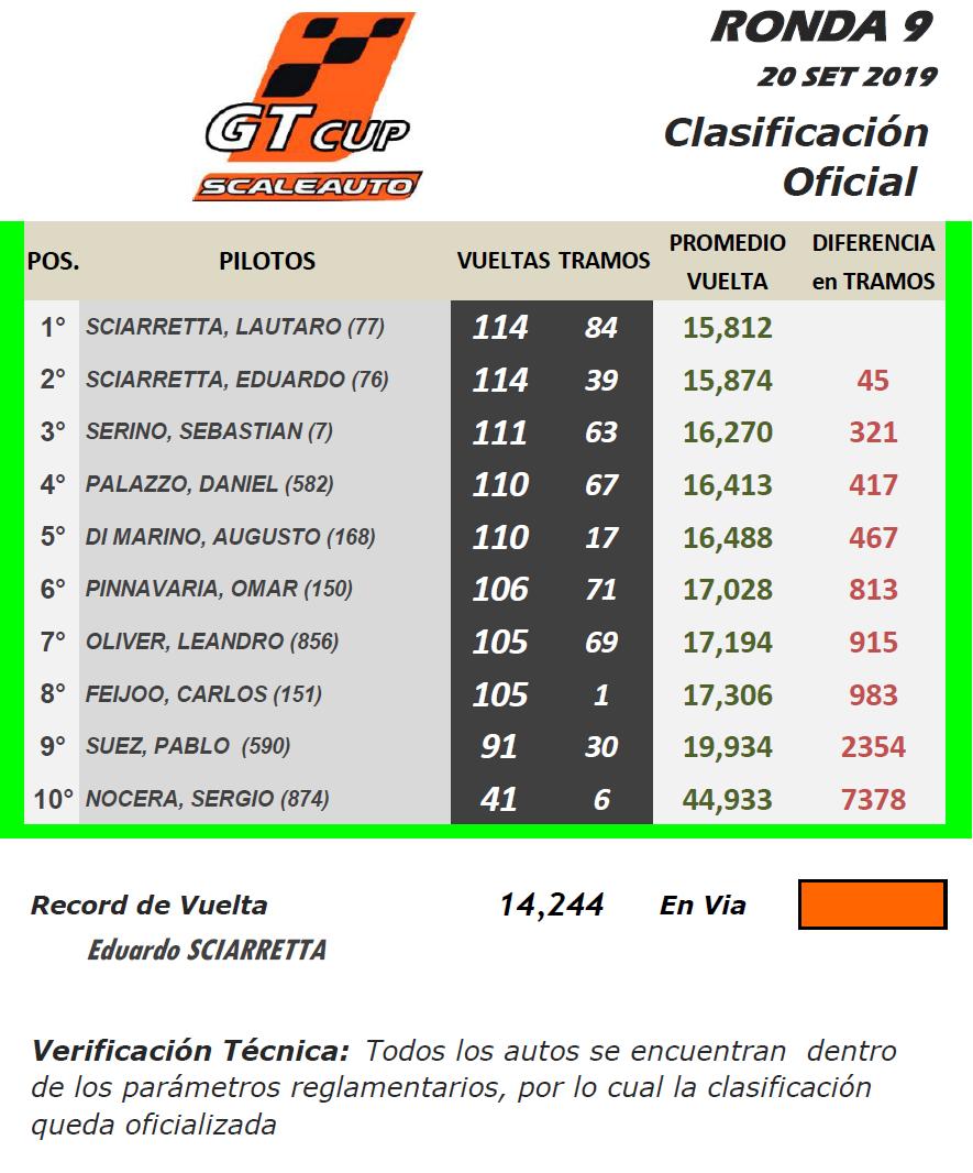 GT Scale ▬ 9° Ronda ▬ V. TÉCNICA ▬ CLASIFICACIÓN OFICIAL Gt-r37
