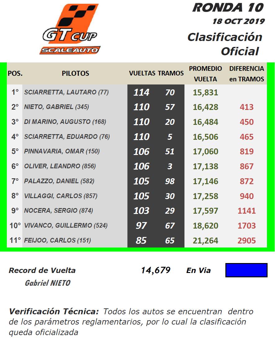 GT Scale ▬ 10° Ronda ▬ V. TÉCNICA ▬ CLASIFICACIÓN OFICIAL Gt-r39