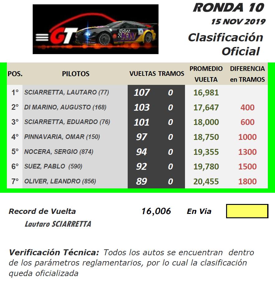 GT ▬ 10° Ronda ▬ V. TÉCNICA ▬ CLASIFICACIÓN OFICIAL Gt-r42