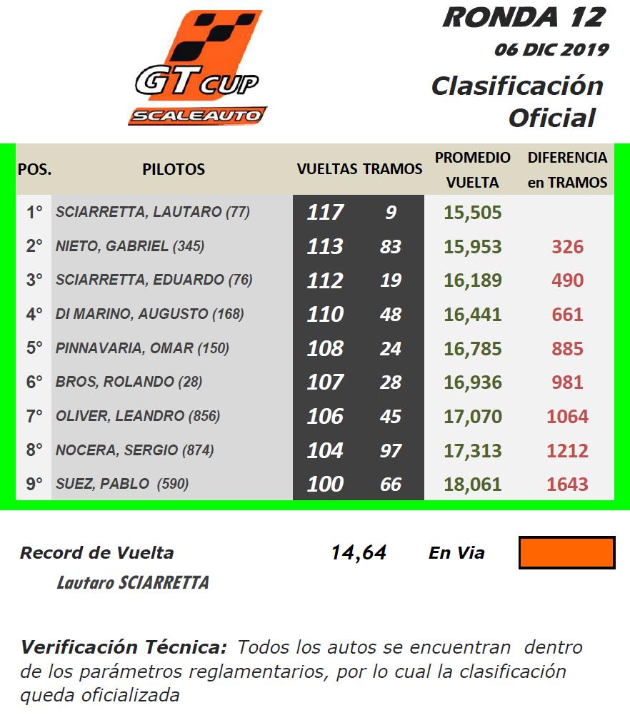 GT Scale ▬ 12° Ronda ▬  V. TÉCNICA ▬ PRESENTACIÓN Gt-r43