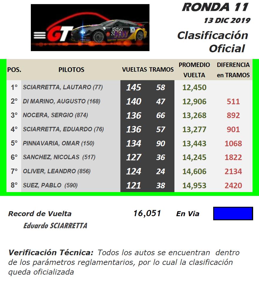 GT ▬ 11° Ronda ▬ V. TÉCNICA ▬ CLASIFICACIÓN OFICIAL Gt-r44