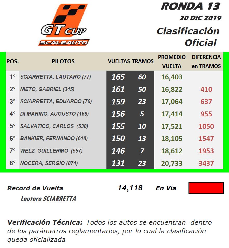 GT Scale ▬ 13° Ronda ▬ V. TÉCNICA ▬ CLASIFICACIÓN OFICIAL Gt-r45