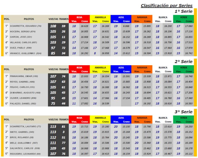 GT Cup Scale ▬ 8° RONDA ▬ V. TÉCNICA ▬▬ CLASIFICACIÓN OFICIAL Gt-s18