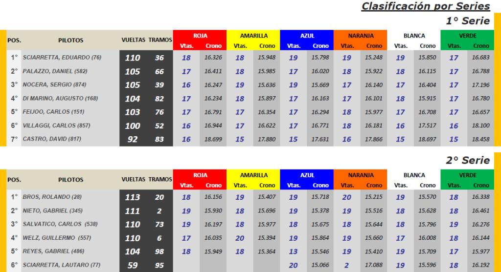 GT Cup Scale ▬ 10° Ronda ▬ V. TÉCNICA ▬ CLASIFICACIÓN OFICIAL Gt-s21