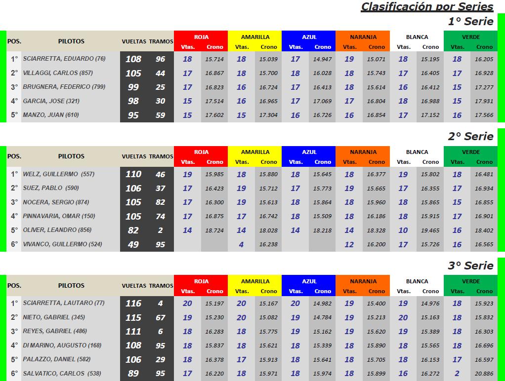 GT Scale ▬ 1° Ronda ▬ V. TÉCNICA ▬ CLASIFICACIÓN OFICIAL Gt-s22