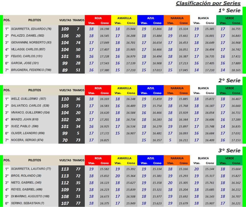 GT Scale ▬ 2° Ronda ▬ V. TÉCNICA ▬ CLASIFICACIÓN OFICIAL Gt-s24