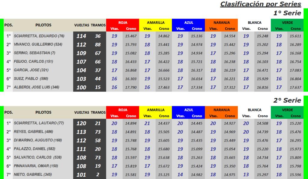 GT Scale ▬ 6° Ronda ▬ V. TÉCNICA ▬ CLASIFICACIÓN OFICIAL Gt-s31