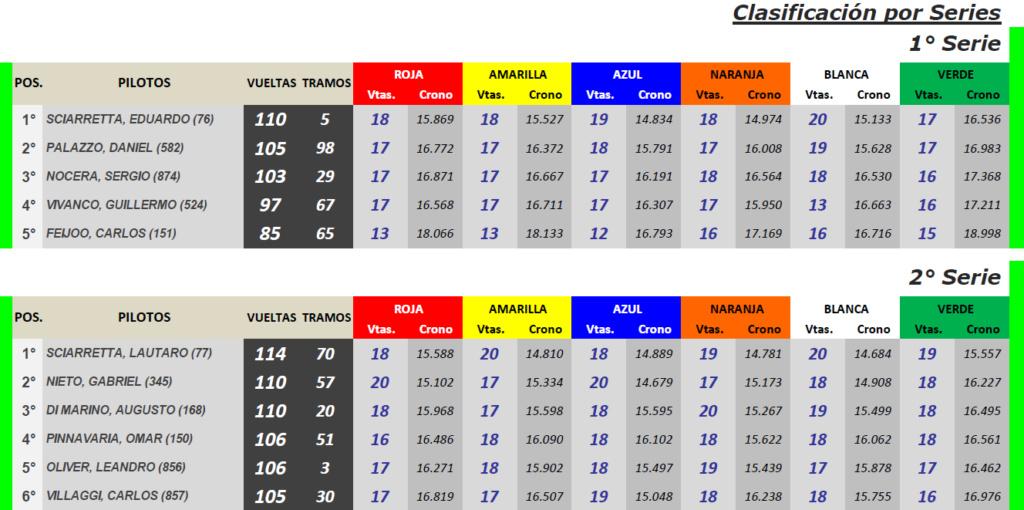 GT Scale ▬ 10° Ronda ▬ V. TÉCNICA ▬ CLASIFICACIÓN OFICIAL Gt-s38