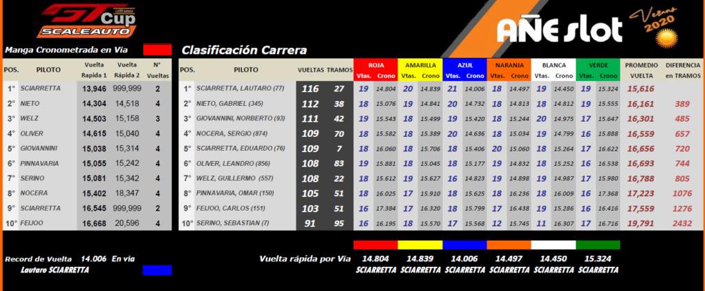 GT Scaleauto ▬ Verano ▬▬ CLASIFICACIÓN Gt12