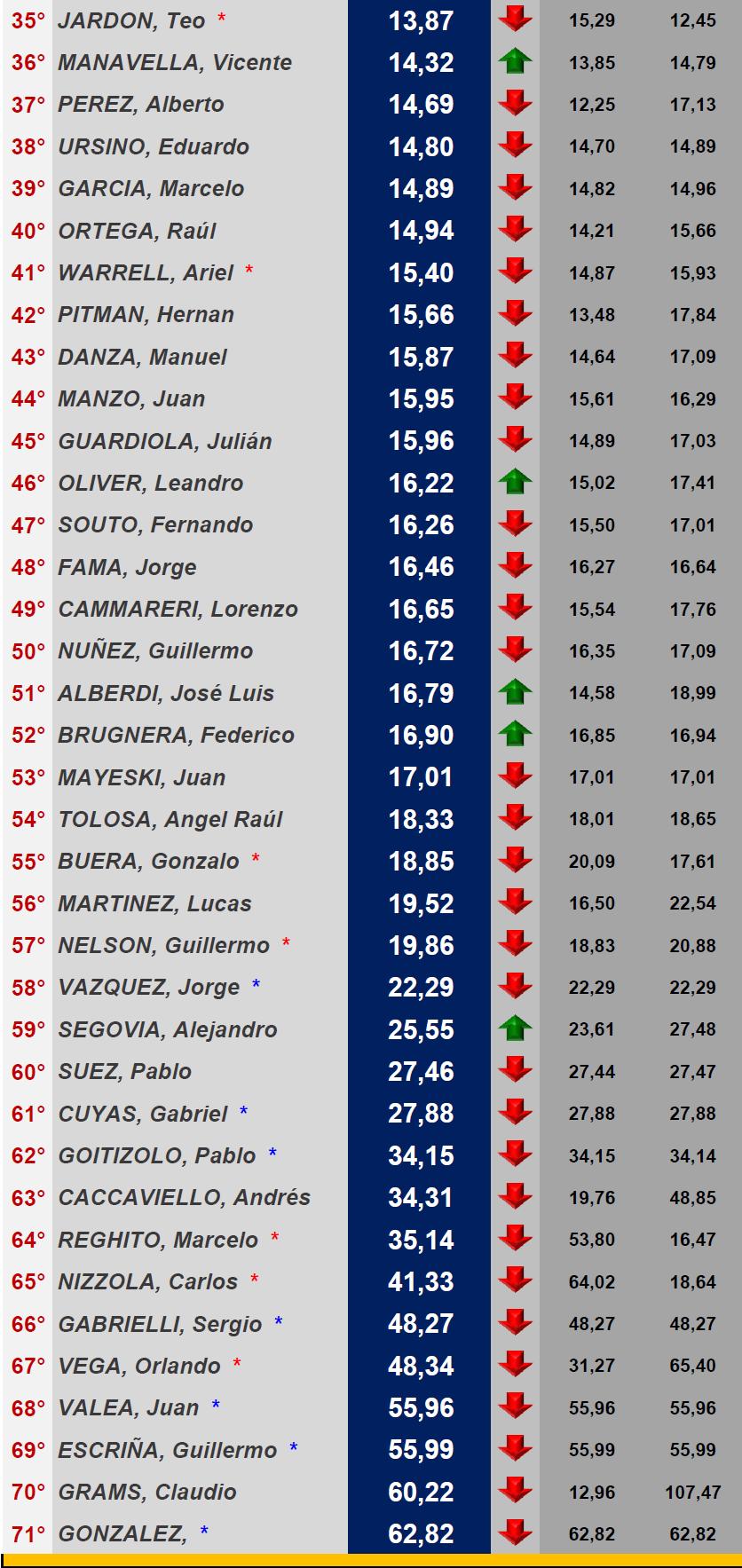 Ranking de Pilotos Temporada 2018 ▬▬ May/Jun Rankin12