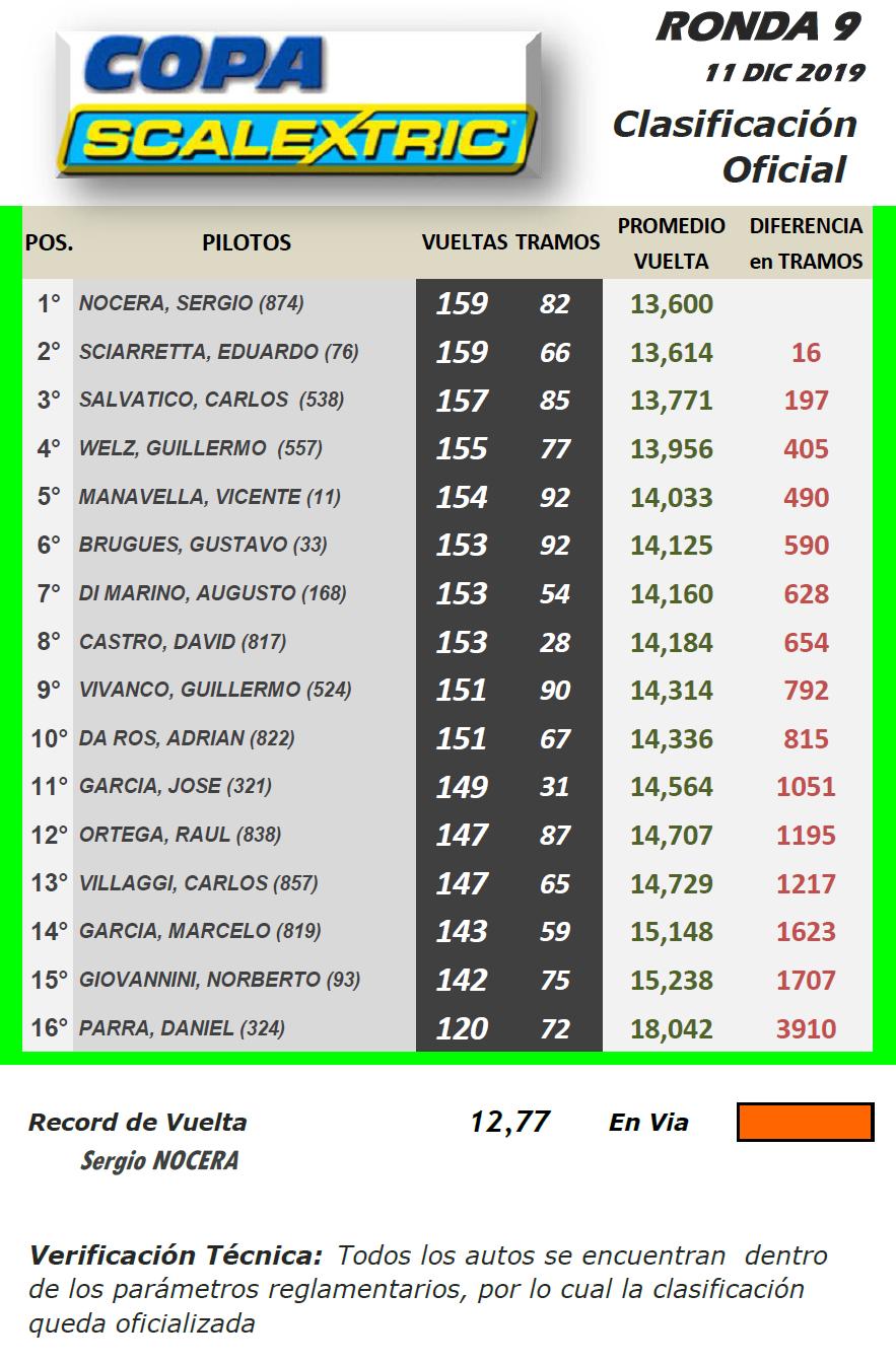 Copa SCALEXTRIC ▬ 9° Ronda ▬ V. TÉCNICA ▬ CLASIFICACIÓN OFICIAL Sc-r11