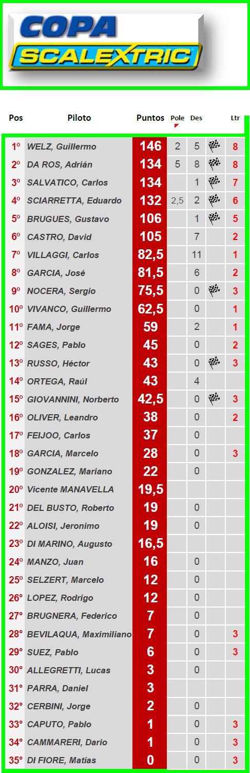 Copa SCALEXTRIC ▬ 9° Ronda ▬ V. TÉCNICA ▬ CLASIFICACIÓN OFICIAL Sc-z11