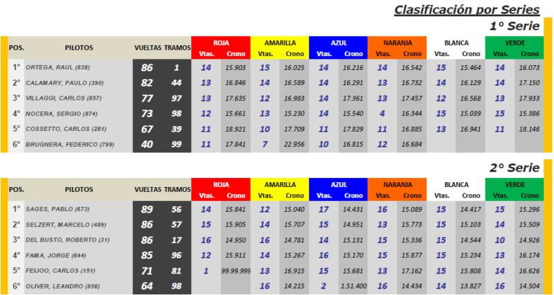 Copa SCALEXTRIC ▬ 5° RONDA ▬ V.TÉCNICA ▬▬ CLASIFICACIÓN OFICIAL Scalec10