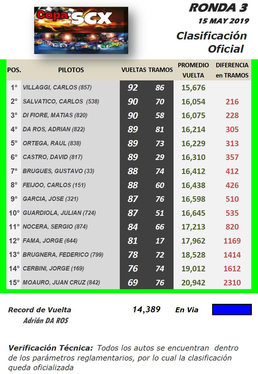 Copa SCX ▬ 3° Ronda ▬ V. TÉCNICA ▬ CLASIFICACIÓN OFICIAL Scx-r18