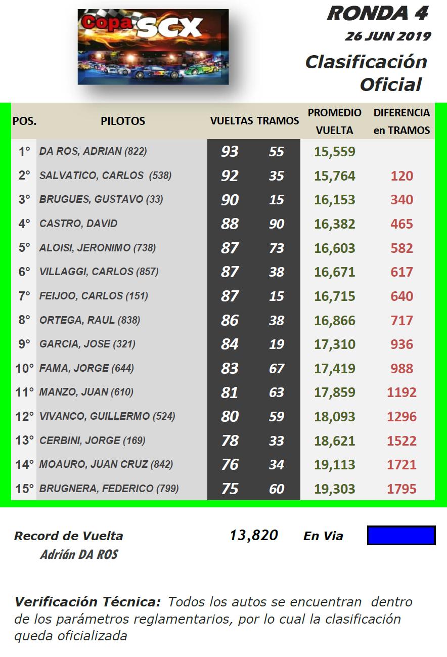 Copa SCX ▬ 4° Ronda ▬ V. TÉCNICA ▬ CLASIFICACIÓN OFICIAL Scx-r20
