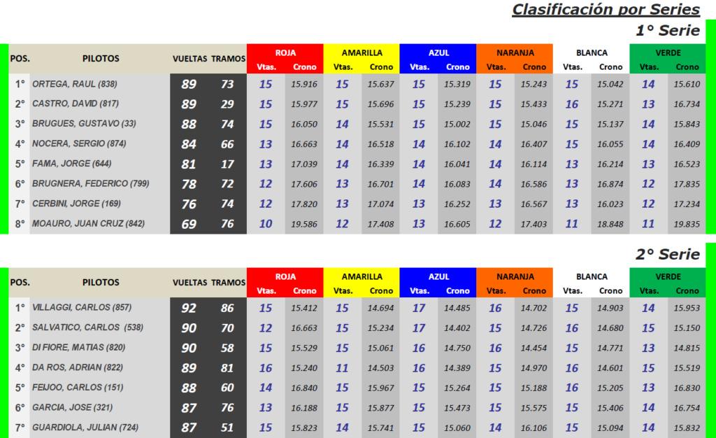 Copa SCX ▬ 3° Ronda ▬ V. TÉCNICA ▬ CLASIFICACIÓN OFICIAL Scx-s18