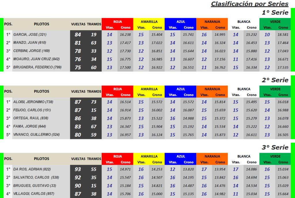 Copa SCX ▬ 4° Ronda ▬ V. TÉCNICA ▬ CLASIFICACIÓN OFICIAL Scx-s20