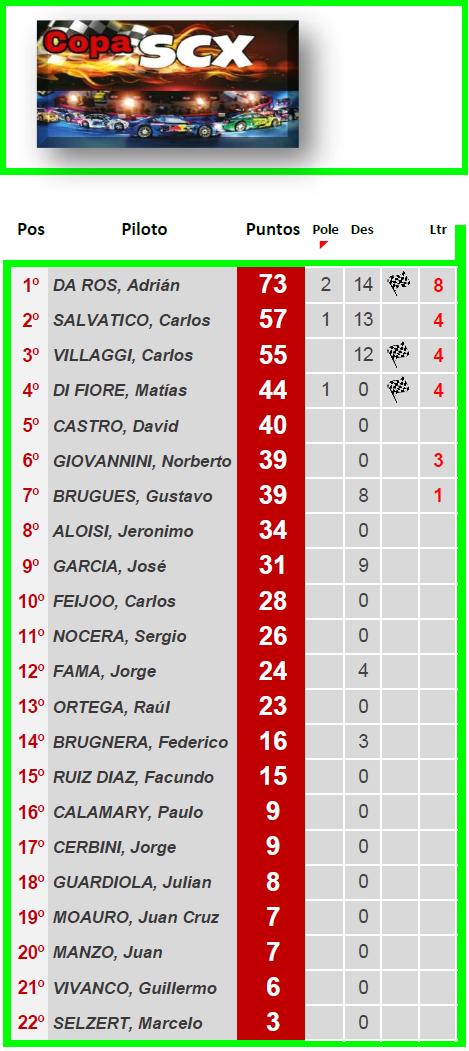 Copa SCX ▬ 4° Ronda ▬ V. TÉCNICA ▬ CLASIFICACIÓN OFICIAL Scx-z20
