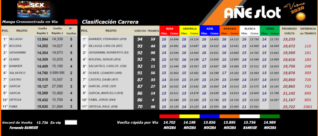 Copa SCX ▬  Verano ▬▬ CLASIFICACIÓN Scx10